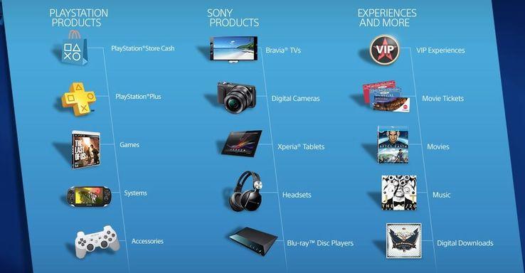 Sony Details New PlayStation Store Rewards Program: Games